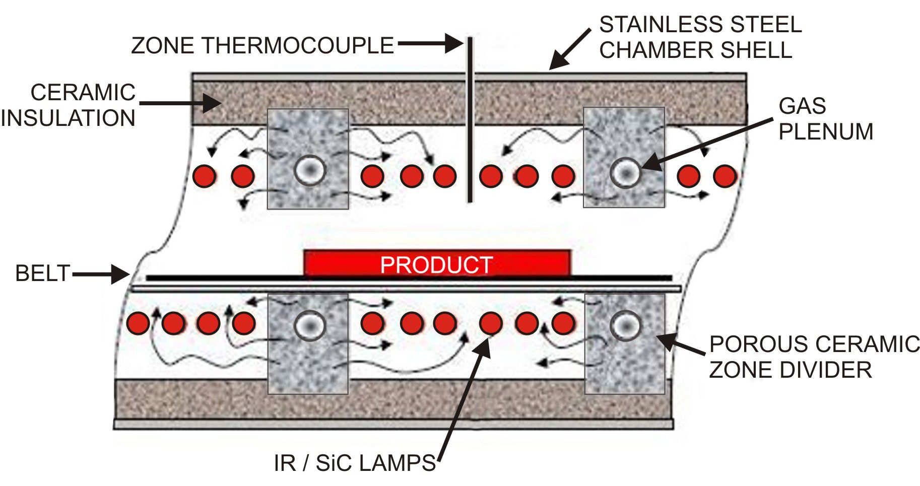 Process Gas introduced into IR infrared furnace chamber