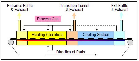 Typical IR (infrared) Furnace Sections