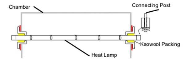 IR Lamp in Furnace Chamber